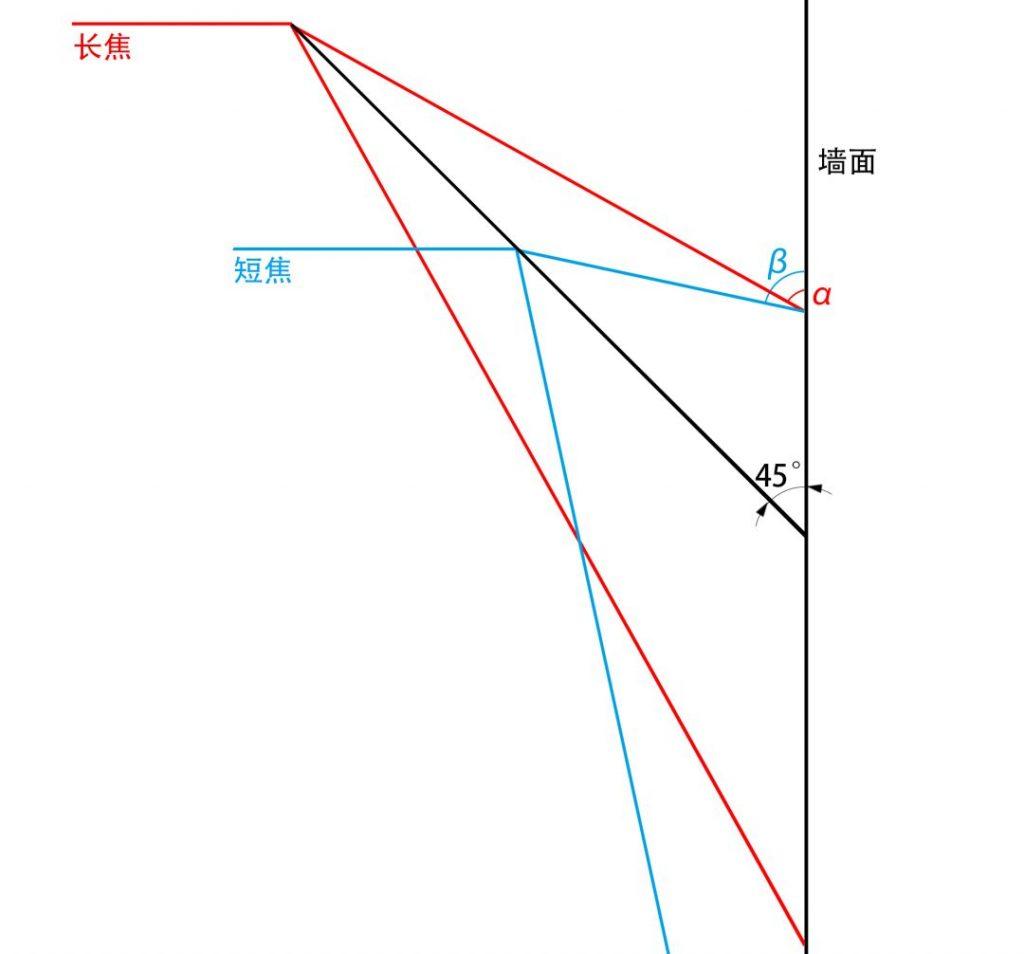 睿铂倾斜摄影相机与建模效果(二)