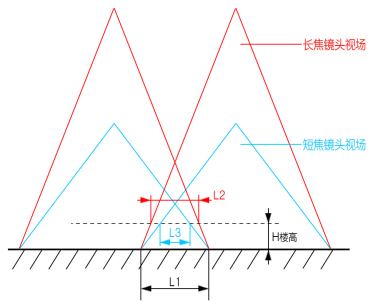 睿铂倾斜摄影相机与建模效果(三)