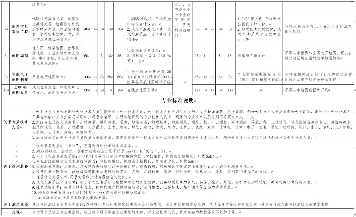 测绘资质管理办法和测绘资质分类分级标准
